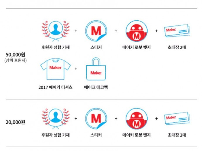 크라우드 펀딩으로 메이커 힘 보탠다…메이커페어 2017 서울 프로젝트의 크라우드 펀딩이 오늘 본격적으로 시작했다. - 메이크 코리아 텀블럭 클라우드 펀딩 페이지 화면 캡쳐 제공